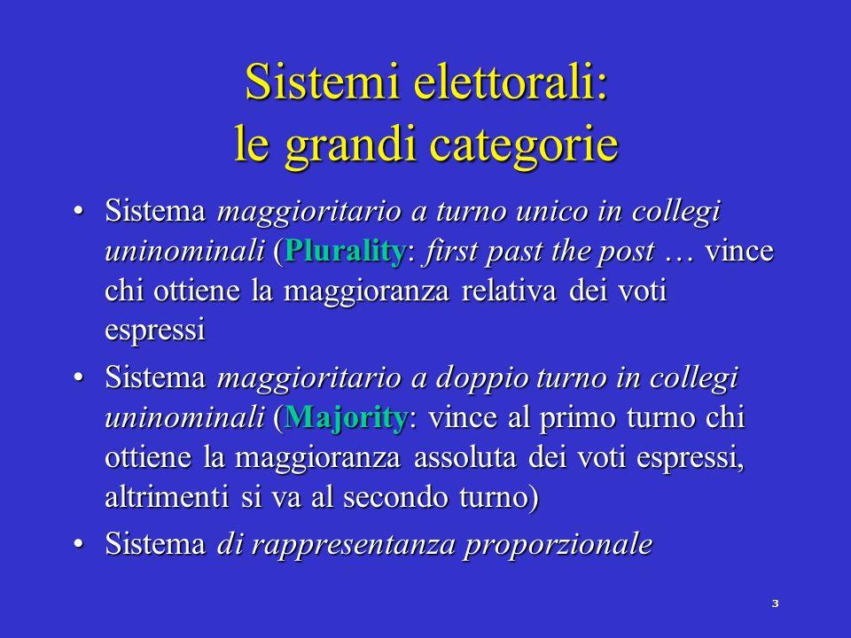 2 Sistemi elettorali: i principali aspetti Lambito territorialeLambito territoriale La formula di computo dei voti e allocazione dei seggiLa formula d