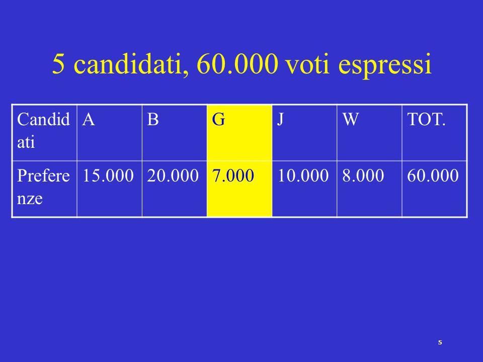 5 5 candidati, 60.000 voti espressi Candid ati ABGJWTOT.