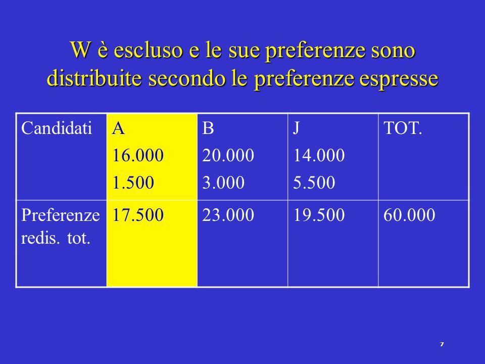 6 G è escluso e le sue preferenze sono distribuite secondo le preferenze espresse Candida ti A 15.000 1.000 B 20.000 nessuna J 10.000 4.000 W 8.000 2.000 TOT.