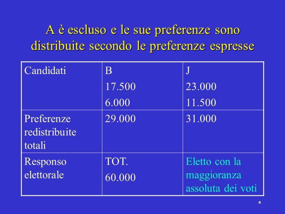 18 Voto singolo trasferibile Garantisce proporzionalità anche in circoscrizioni piccole Consente allelettore di valutare i singoli candidati Esempio: 5 seggi Quoziente: (voti validi/seggi)+1 Nelles.: 8.096