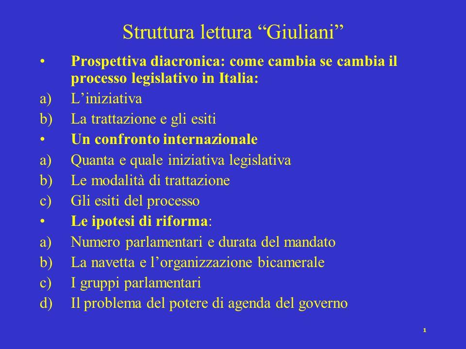 1 Struttura lettura Giuliani Prospettiva diacronica: come cambia se cambia il processo legislativo in Italia: a)Liniziativa b)La trattazione e gli esi