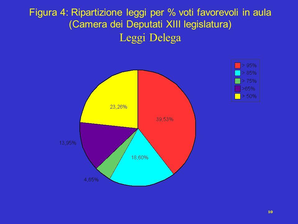 10 Figura 4: Ripartizione leggi per % voti favorevoli in aula (Camera dei Deputati XIII legislatura) Leggi Delega