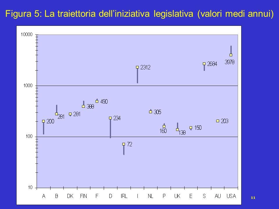 11 Figura 5: La traiettoria delliniziativa legislativa (valori medi annui)