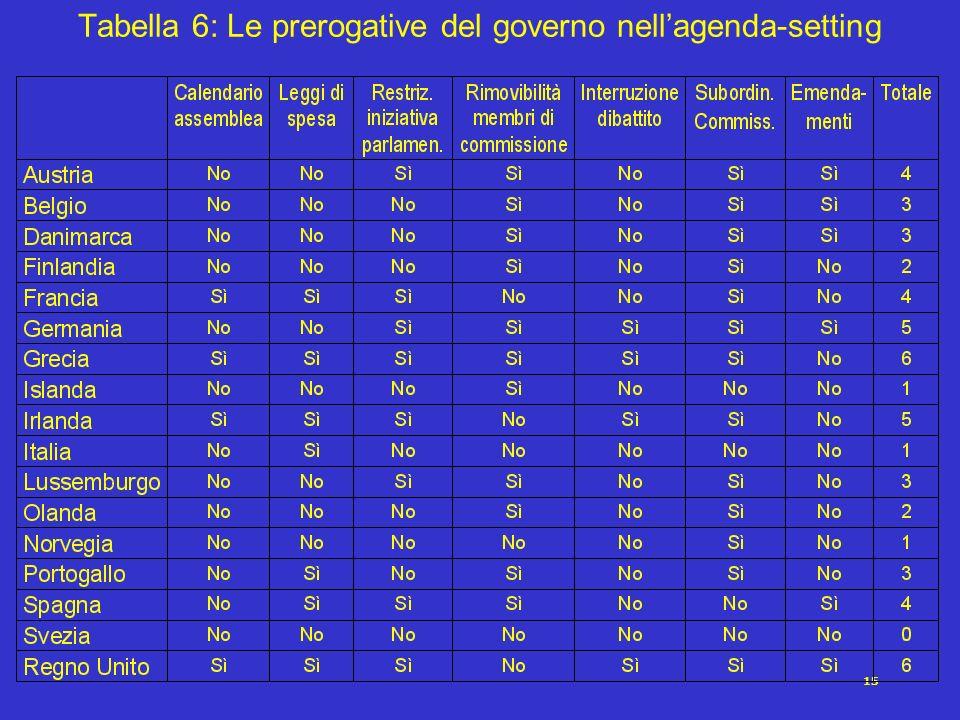 15 Tabella 6: Le prerogative del governo nellagenda-setting