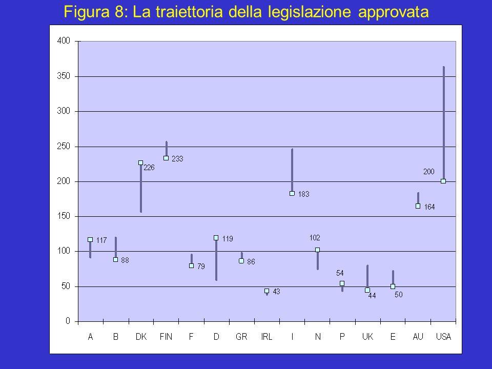 16 Figura 8: La traiettoria della legislazione approvata
