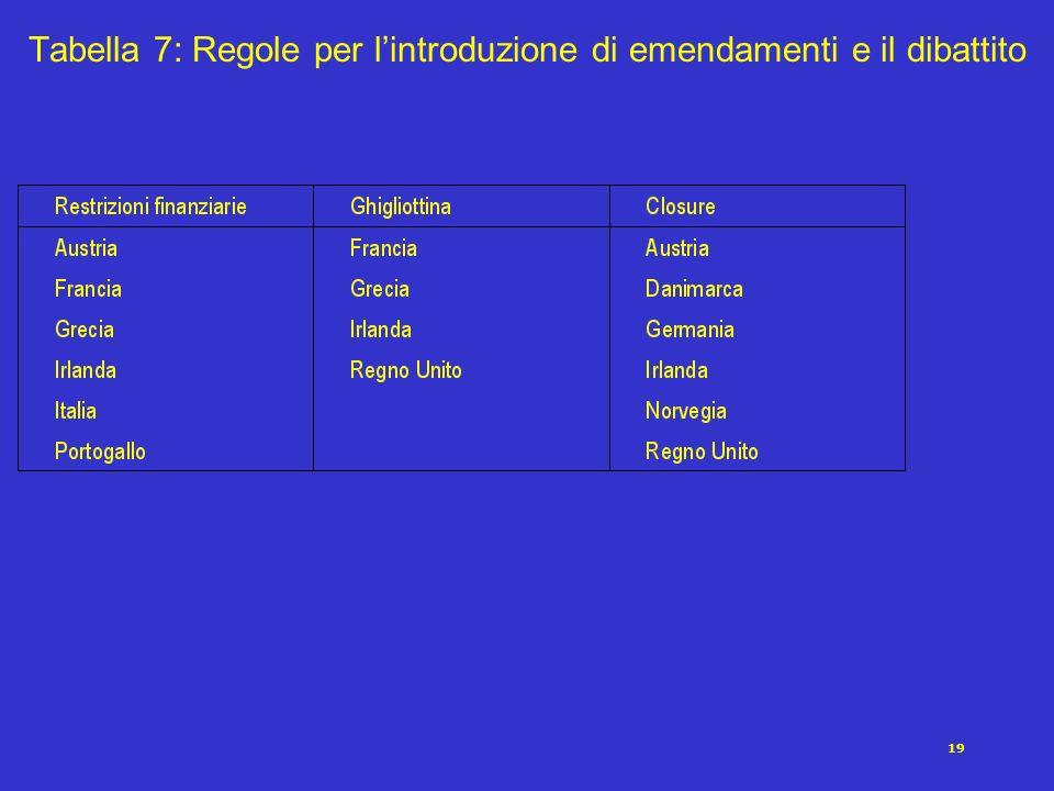 19 Tabella 7: Regole per lintroduzione di emendamenti e il dibattito