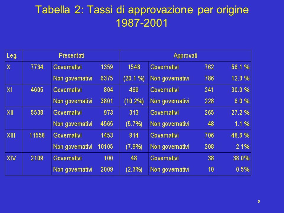5 Tabella 2: Tassi di approvazione per origine 1987-2001
