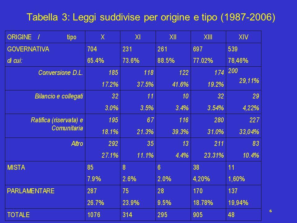 6 Tabella 3: Leggi suddivise per origine e tipo (1987-2006)