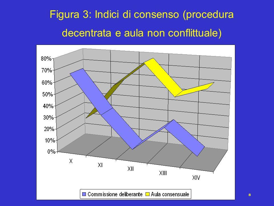 8 Figura 3: Indici di consenso (procedura decentrata e aula non conflittuale)
