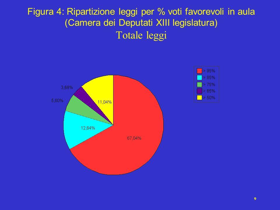 9 Figura 4: Ripartizione leggi per % voti favorevoli in aula (Camera dei Deputati XIII legislatura) Totale leggi