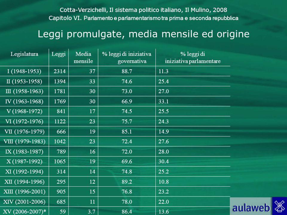 Cotta-Verzichelli, Il sistema politico italiano, Il Mulino, 2008 Capitolo VI. Parlamento e parlamentarismo tra prima e seconda repubblica Leggi promul