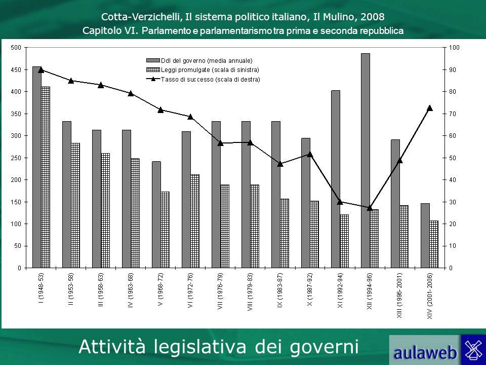 Cotta-Verzichelli, Il sistema politico italiano, Il Mulino, 2008 Capitolo VI. Parlamento e parlamentarismo tra prima e seconda repubblica Attività leg