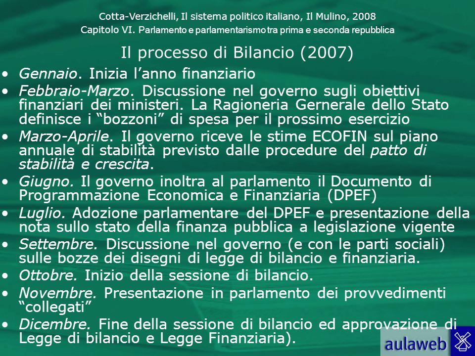 Cotta-Verzichelli, Il sistema politico italiano, Il Mulino, 2008 Capitolo VI. Parlamento e parlamentarismo tra prima e seconda repubblica Il processo