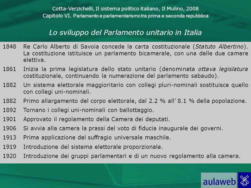 Cotta-Verzichelli, Il sistema politico italiano, Il Mulino, 2008 Capitolo VI. Parlamento e parlamentarismo tra prima e seconda repubblica Lo sviluppo
