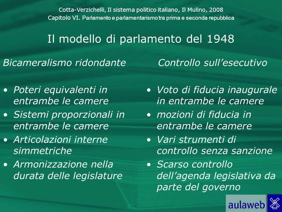 Cotta-Verzichelli, Il sistema politico italiano, Il Mulino, 2008 Capitolo VI. Parlamento e parlamentarismo tra prima e seconda repubblica Il modello d