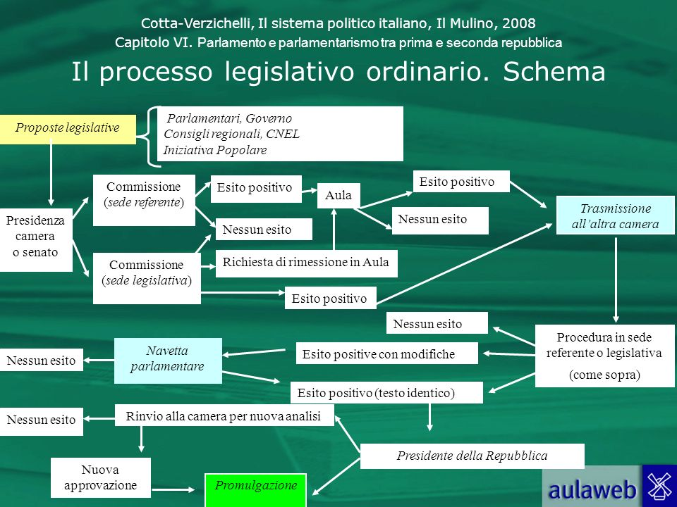 Il processo legislativo ordinario. Schema Proposte legislative Parlamentari, Governo Consigli regionali, CNEL Iniziativa Popolare Presidenza camera o