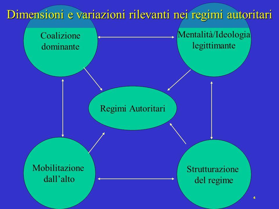 4 Coalizione dominante Mentalità/Ideologia legittimante Mobilitazione dallalto Strutturazione del regime Regimi Autoritari Dimensioni e variazioni ril