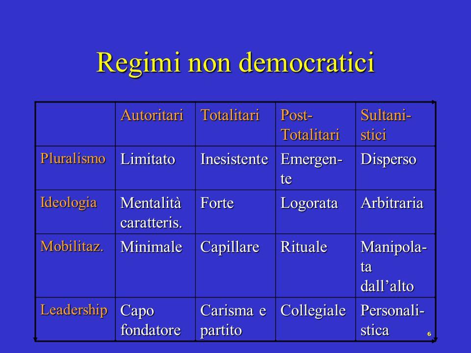 6 Regimi non democratici AutoritariTotalitari Post- Totalitari Sultani- stici PluralismoLimitatoInesistente Emergen- te Disperso Ideologia Mentalità c