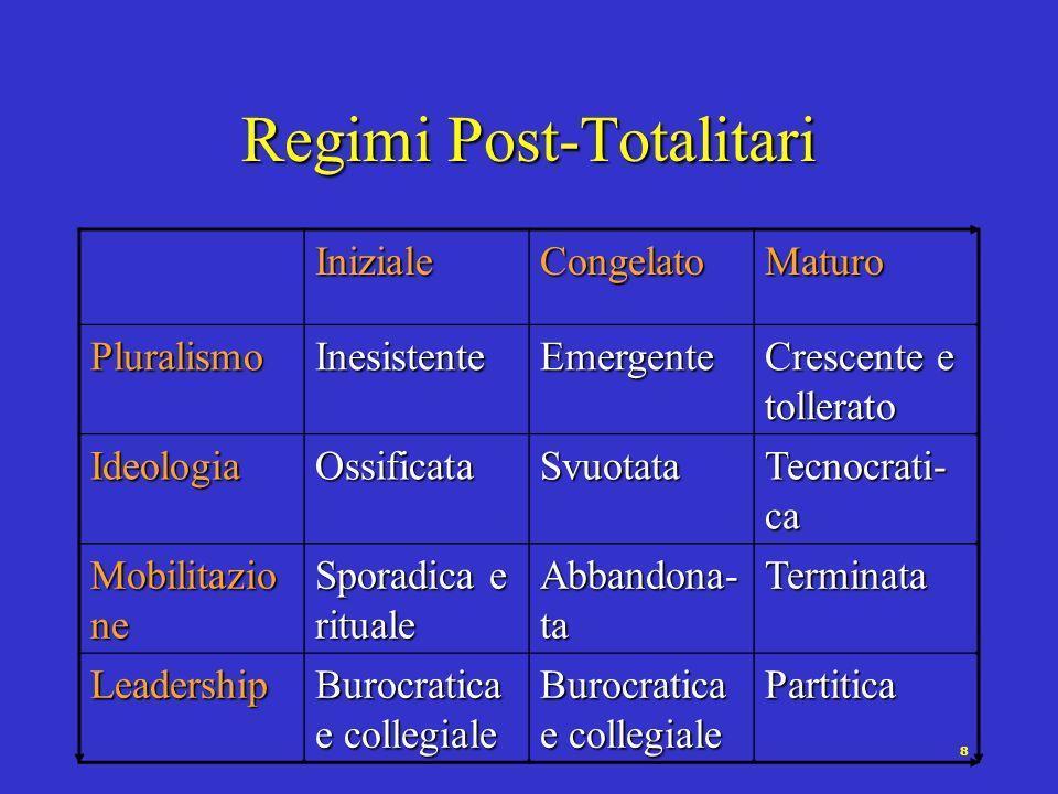 8 Regimi Post-Totalitari InizialeCongelatoMaturo PluralismoInesistenteEmergente Crescente e tollerato IdeologiaOssificataSvuotata Tecnocrati- ca Mobil