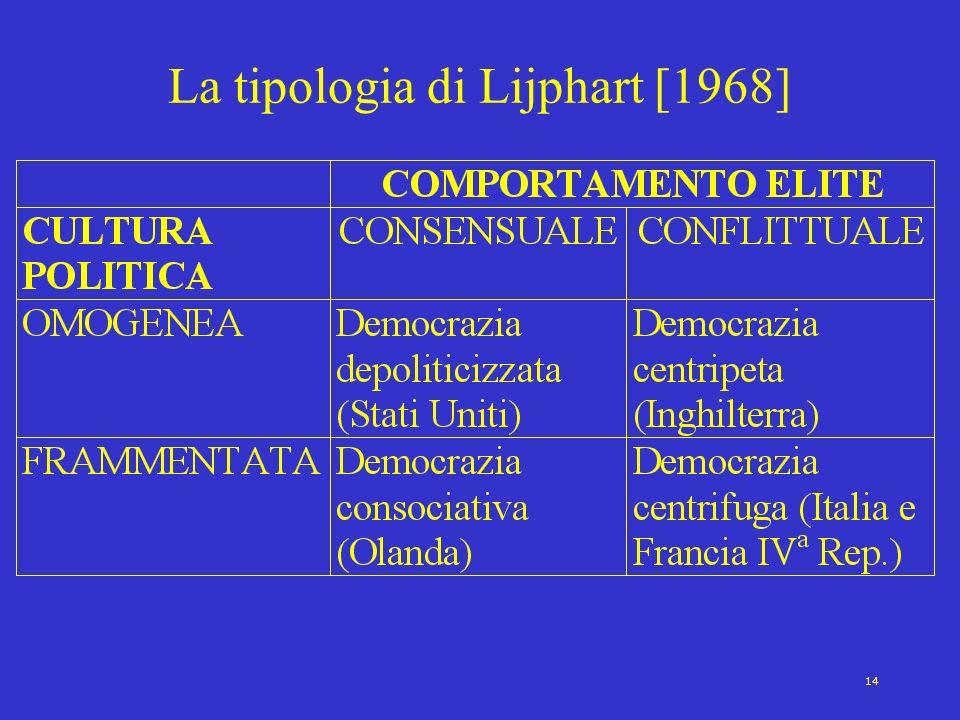 14 La tipologia di Lijphart [1968]
