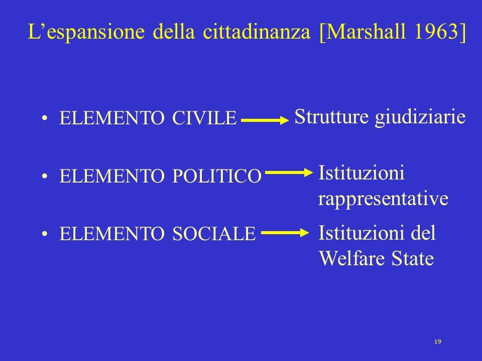 19 Lespansione della cittadinanza [Marshall 1963] ELEMENTO CIVILE ELEMENTO POLITICO ELEMENTO SOCIALE Strutture giudiziarie Istituzioni rappresentative