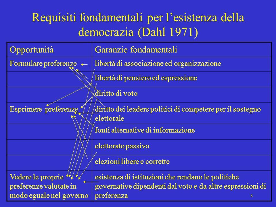 5 Requisiti fondamentali per lesistenza della democrazia (Dahl 1971) OpportunitàGaranzie fondamentali Formulare preferenzelibertà di associazione ed o