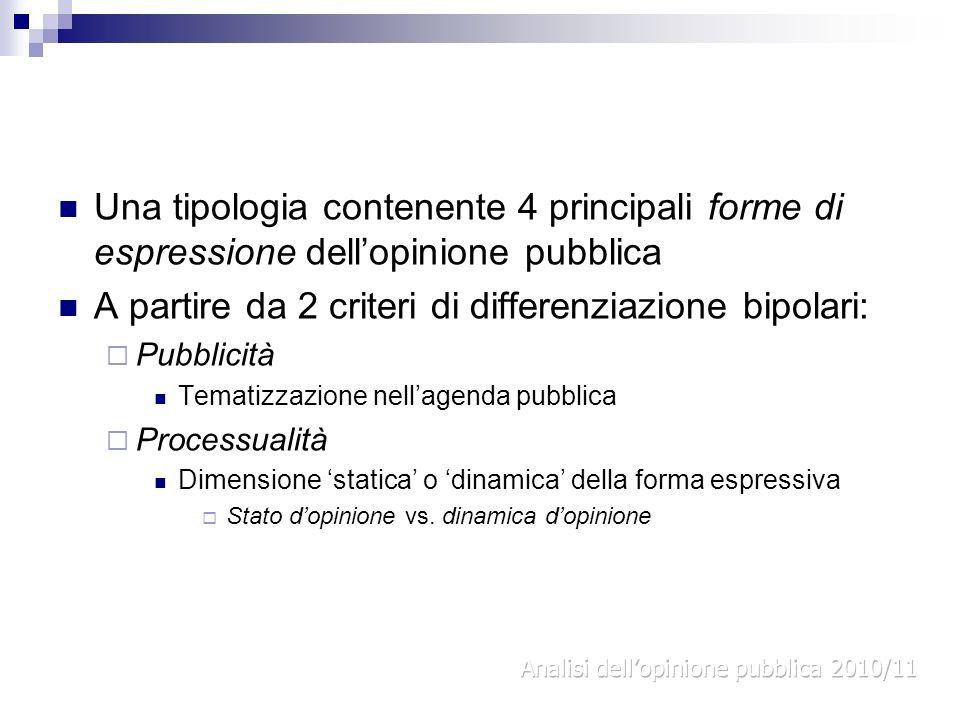 Una tipologia contenente 4 principali forme di espressione dellopinione pubblica A partire da 2 criteri di differenziazione bipolari: Pubblicità Temat