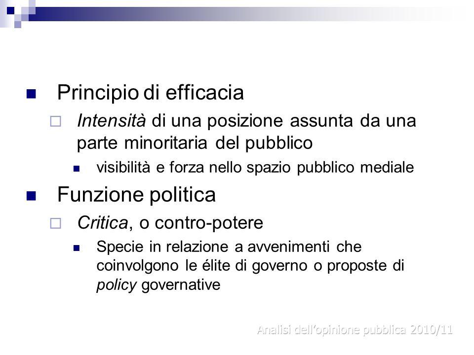 Principio di efficacia Intensità di una posizione assunta da una parte minoritaria del pubblico visibilità e forza nello spazio pubblico mediale Funzi