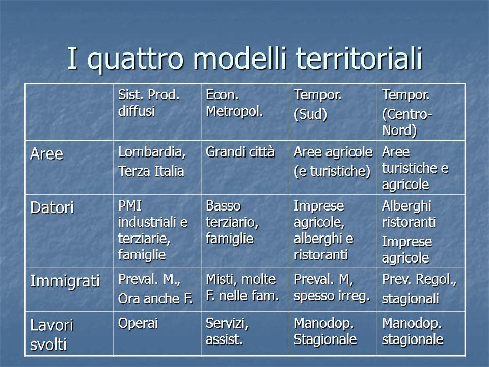 I quattro modelli territoriali Sist. Prod. diffusi Econ. Metropol. Tempor.(Sud)Tempor. (Centro- Nord) AreeLombardia, Terza Italia Grandi città Aree ag