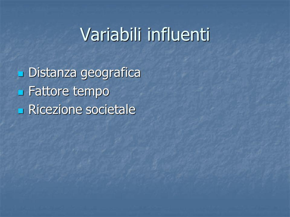 Variabili influenti Distanza geografica Distanza geografica Fattore tempo Fattore tempo Ricezione societale Ricezione societale