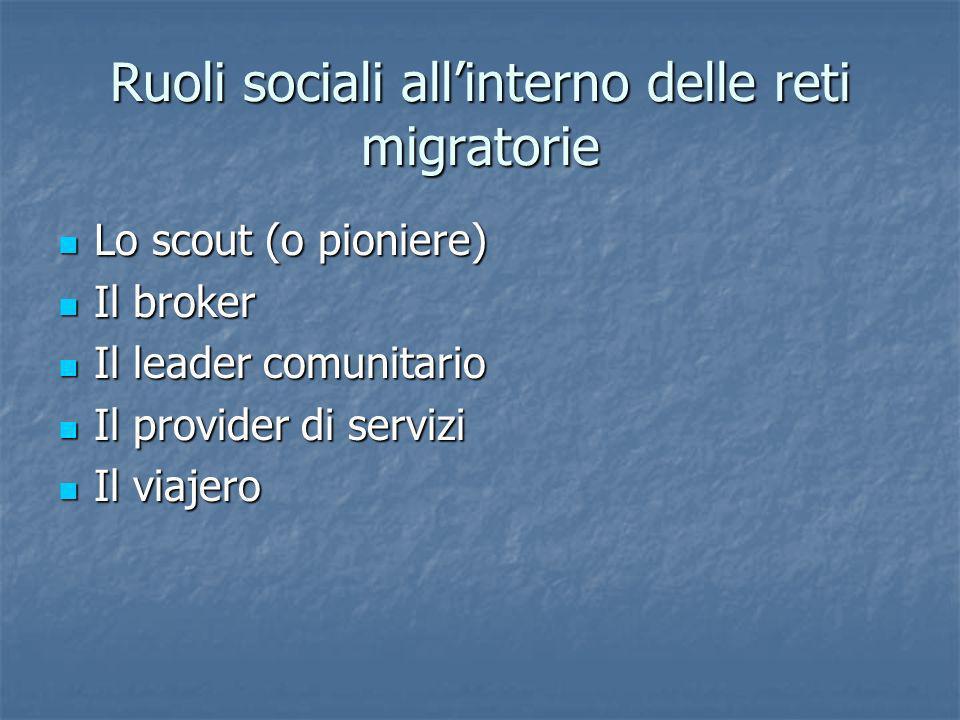 Ruoli sociali allinterno delle reti migratorie Lo scout (o pioniere) Lo scout (o pioniere) Il broker Il broker Il leader comunitario Il leader comunit