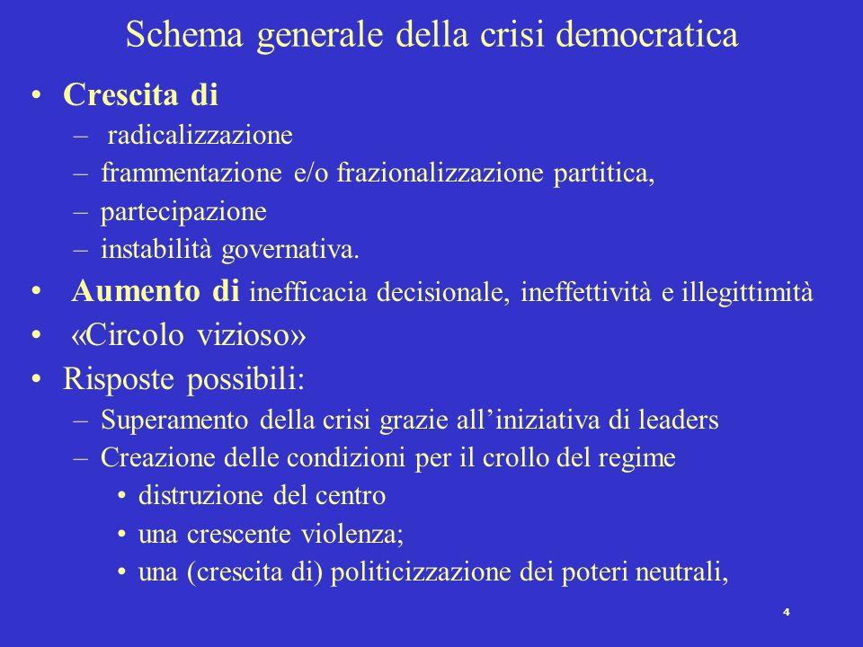 3 Crisi nella democrazia Arresto del funzionamento di alcune norme, strutture, meccanismi o processi cruciali del regime, oppure distacco o cattivo fu