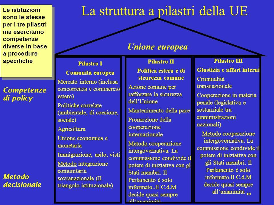 10 Unione europea Pilastro I Comunità europea Mercato interno (inclusa concorrenza e commercio estero) Politiche correlate (ambientale, di coesione, s