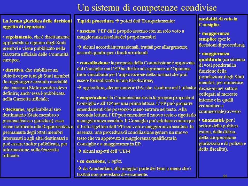 11 Un sistema di competenze condivise La forma giuridica delle decisioni oggetto di negoziato: regolamento, che è direttamente applicabile in ognuno d
