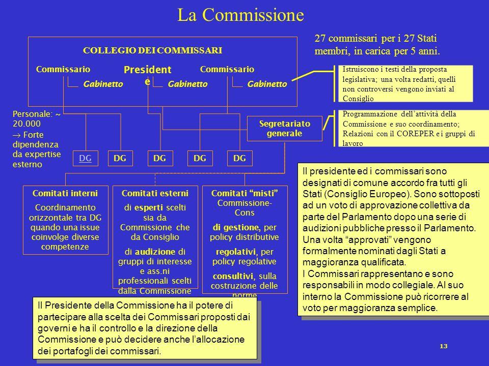 13 La Commissione Personale: ~ 20.000 Forte dipendenza da expertise esterno COLLEGIO DEI COMMISSARI President e Gabinetto Commissario Gabinetto Commis