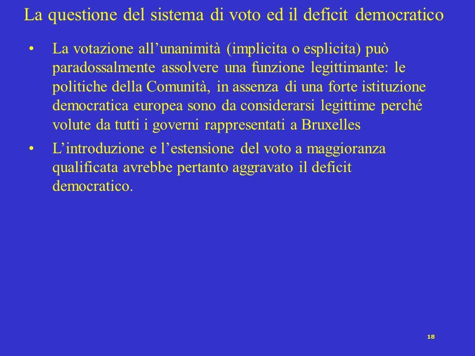 18 La questione del sistema di voto ed il deficit democratico La votazione allunanimità (implicita o esplicita) può paradossalmente assolvere una funz