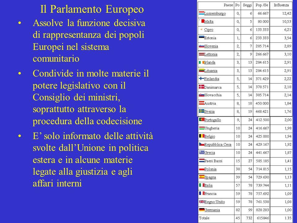 19 Il Parlamento Europeo Assolve la funzione decisiva di rappresentanza dei popoli Europei nel sistema comunitario Condivide in molte materie il poter