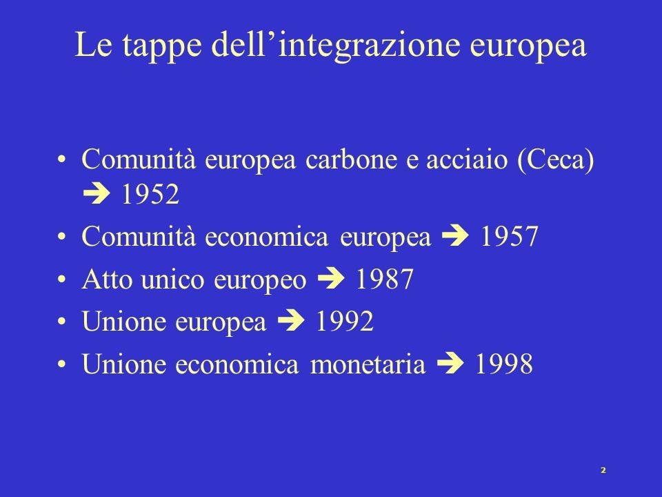 2 Le tappe dellintegrazione europea Comunità europea carbone e acciaio (Ceca) 1952 Comunità economica europea 1957 Atto unico europeo 1987 Unione euro