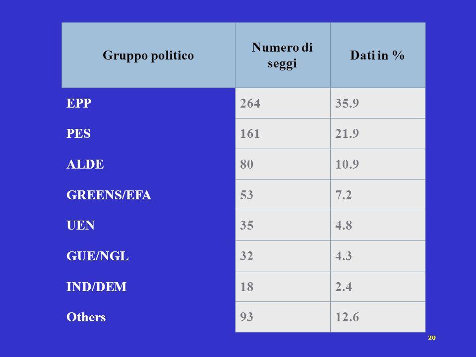 20 Gruppo politico Numero di seggi Dati in % EPP26435.9 PES16121.9 ALDE8010.9 GREENS/EFA537.2 UEN354.8 GUE/NGL324.3 IND/DEM182.4 Others9312.6