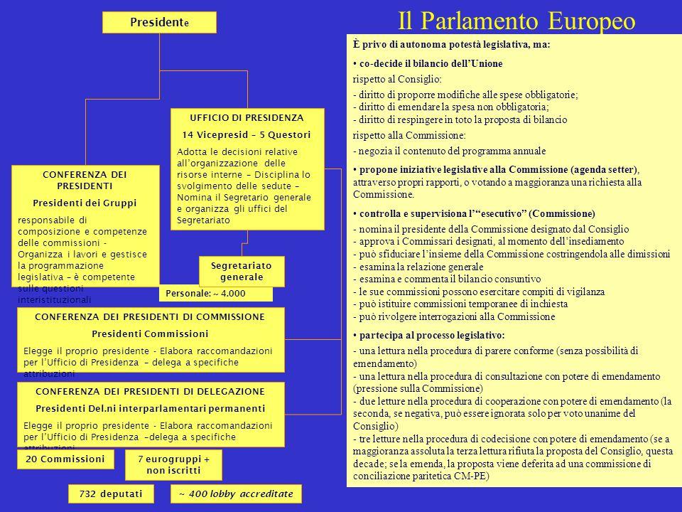 21 Il Parlamento Europeo UFFICIO DI PRESIDENZA 14 Vicepresid – 5 Questori Adotta le decisioni relative allorganizzazione delle risorse interne – Disci
