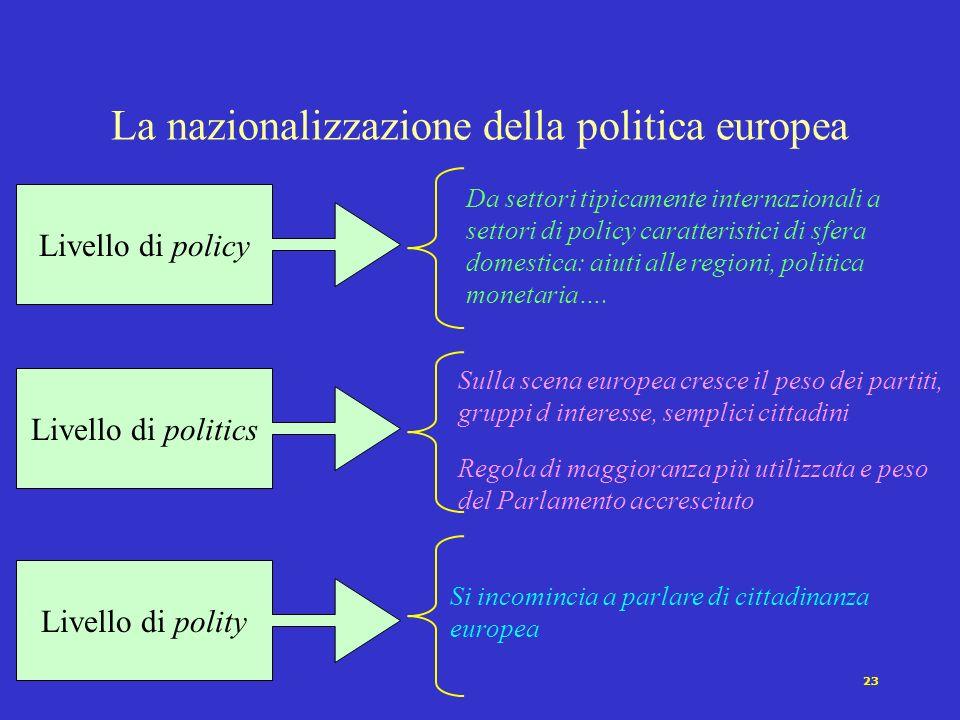 23 La nazionalizzazione della politica europea Livello di policy Da settori tipicamente internazionali a settori di policy caratteristici di sfera dom