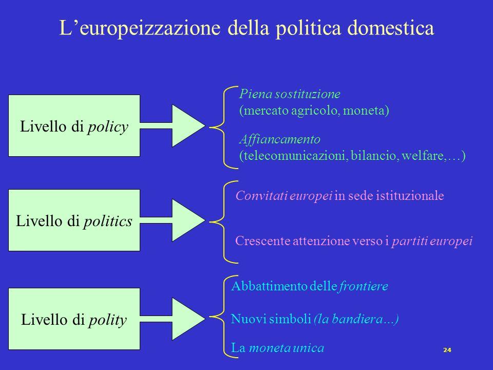 24 Leuropeizzazione della politica domestica Livello di policy Livello di politics Livello di polity Piena sostituzione (mercato agricolo, moneta) Aff