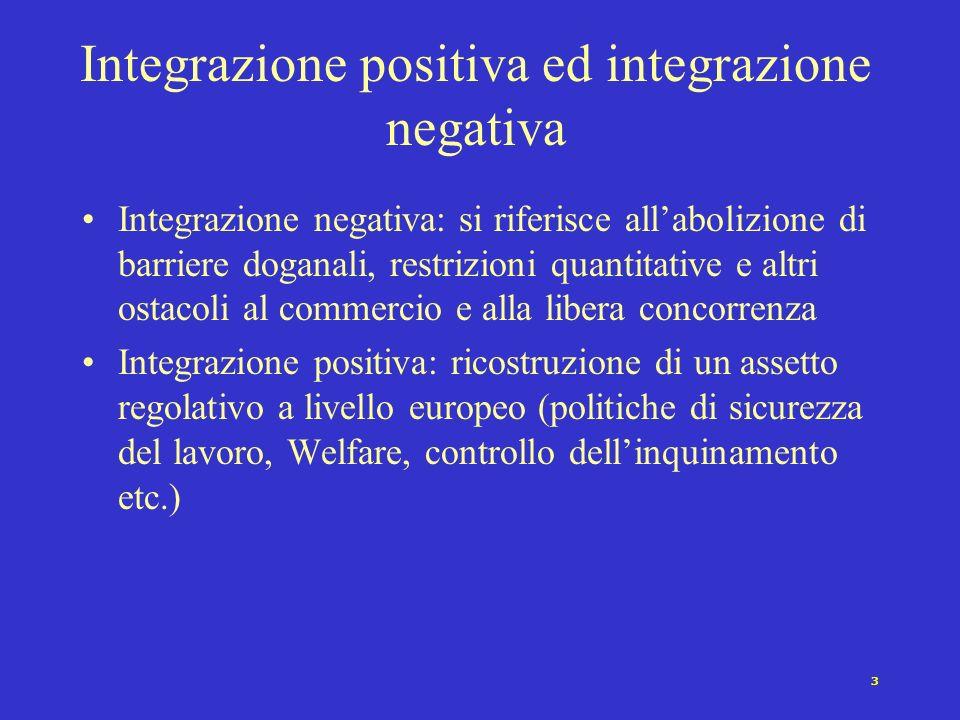 3 Integrazione positiva ed integrazione negativa Integrazione negativa: si riferisce allabolizione di barriere doganali, restrizioni quantitative e al