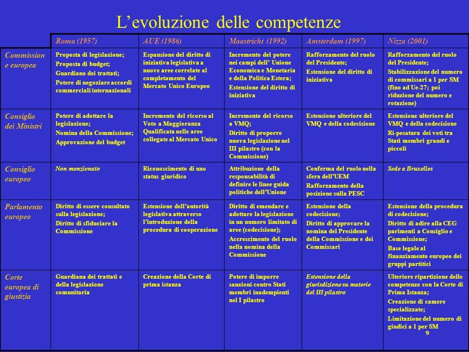 9 Levoluzione delle competenze Roma (1957)AUE (1986)Maastricht (1992)Amsterdam (1997)Nizza (2001) Commission e europea Proposta di legislazione; Propo