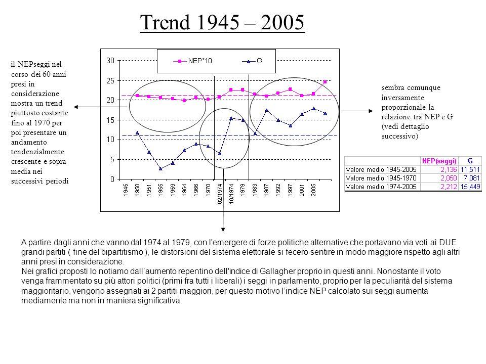il NEPseggi nel corso dei 60 anni presi in considerazione mostra un trend piuttosto costante fino al 1970 per poi presentare un andamento tendenzialme