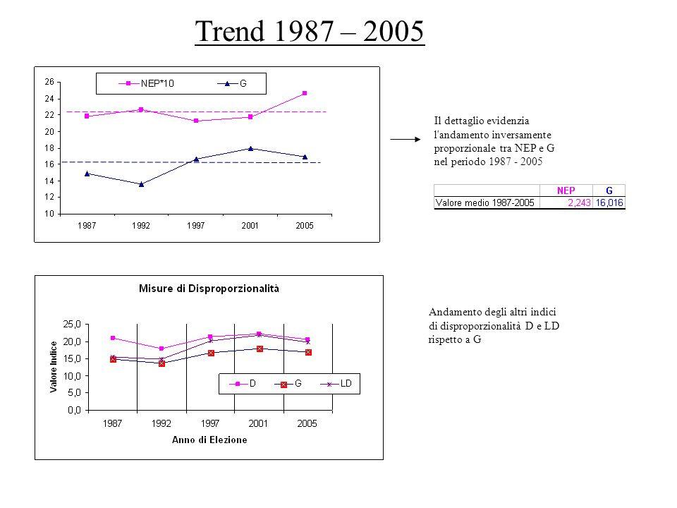 Trend 1987 – 2005 Il dettaglio evidenzia l'andamento inversamente proporzionale tra NEP e G nel periodo 1987 - 2005 Andamento degli altri indici di di