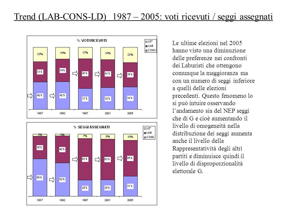 Trend (LAB-CONS-LD) 1987 – 2005: voti ricevuti / seggi assegnati Le ultime elezioni nel 2005 hanno visto una diminuzione delle preferenze nei confront