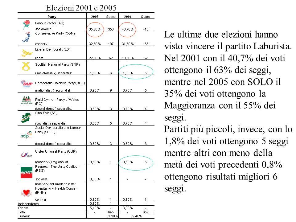 Elezioni 2001 e 2005 Le ultime due elezioni hanno visto vincere il partito Laburista. Nel 2001 con il 40,7% dei voti ottengono il 63% dei seggi, mentr