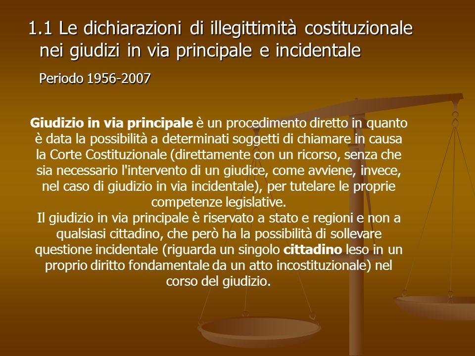 1.1 Le dichiarazioni di illegittimità costituzionale nei giudizi in via principale e incidentale 1.1 Le dichiarazioni di illegittimità costituzionale