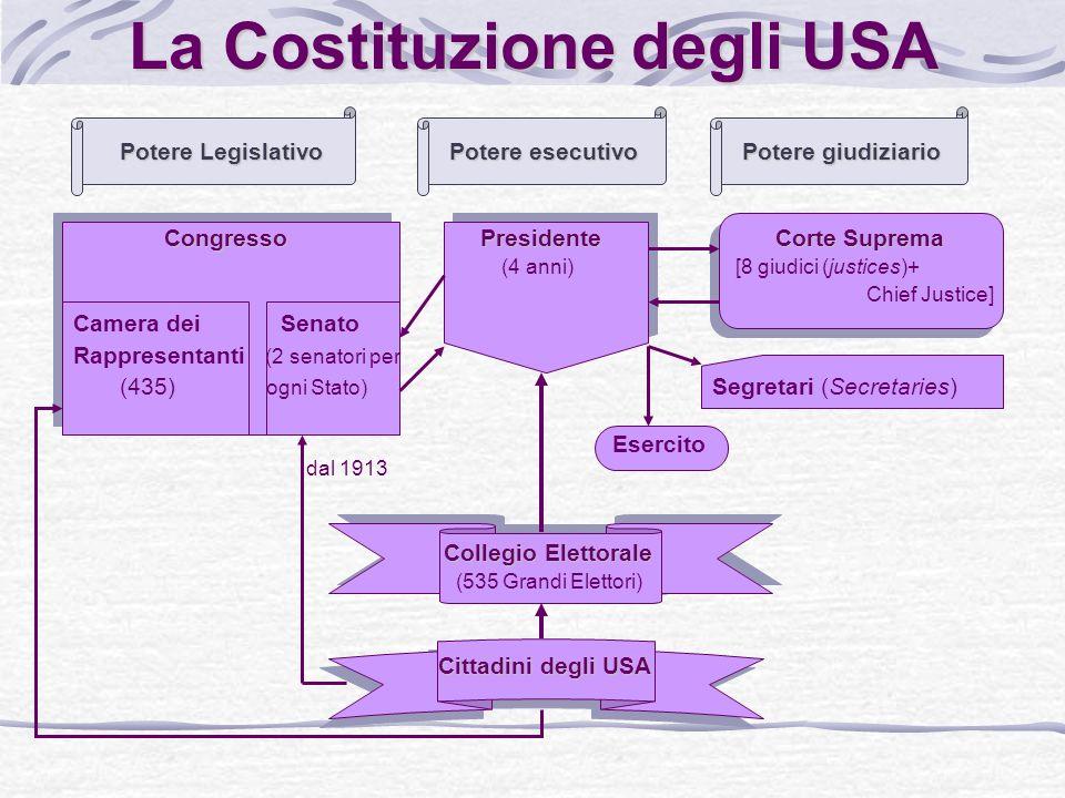 Il potere legislativo federale: il Congresso Parlamento bicamerale formato da: Camera dei rappresentanti: composta da 435 membri, eletti a suffragio universale con sistema maggioritario a un turno.